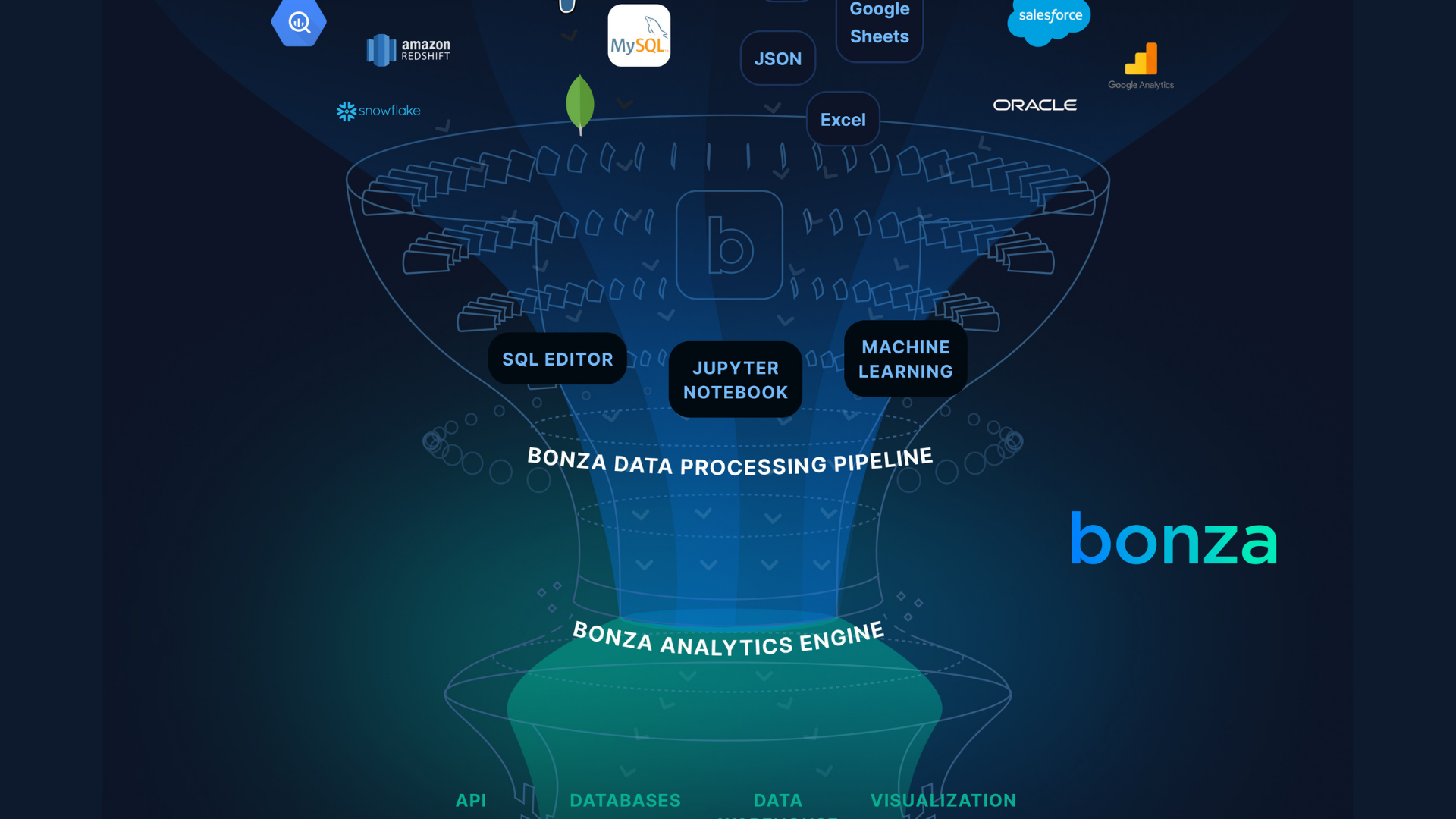 East Ventures leads Bonza US$2m new round to accelerate go-to-market of AI no-code platform